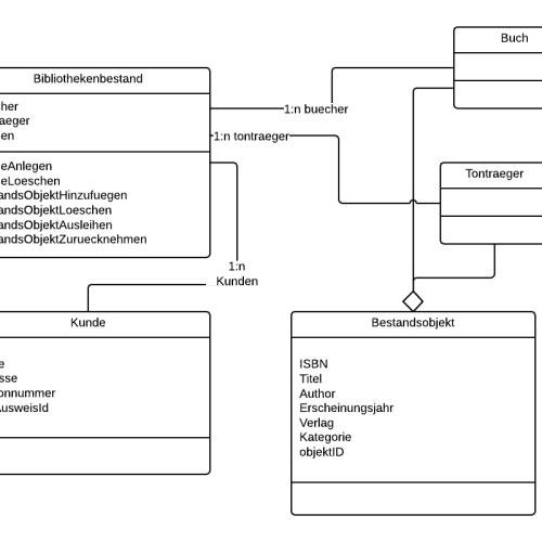 Datenmodellierung für die digitale Verwaltung der Bibliothebestände
